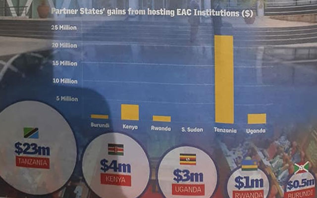 South Sudan gains little or nothing from East Africa Community – New Report